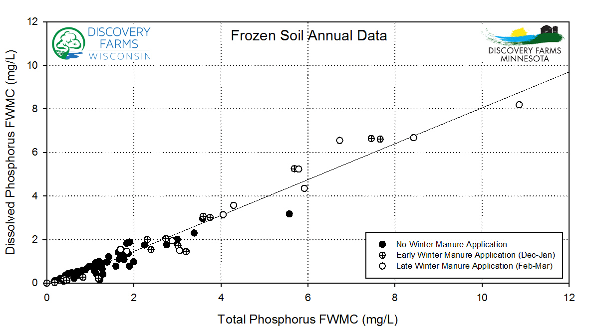 Figure 2: Frozen soil surface runoff phosphorus concentrations with sites categorized by winter manure application